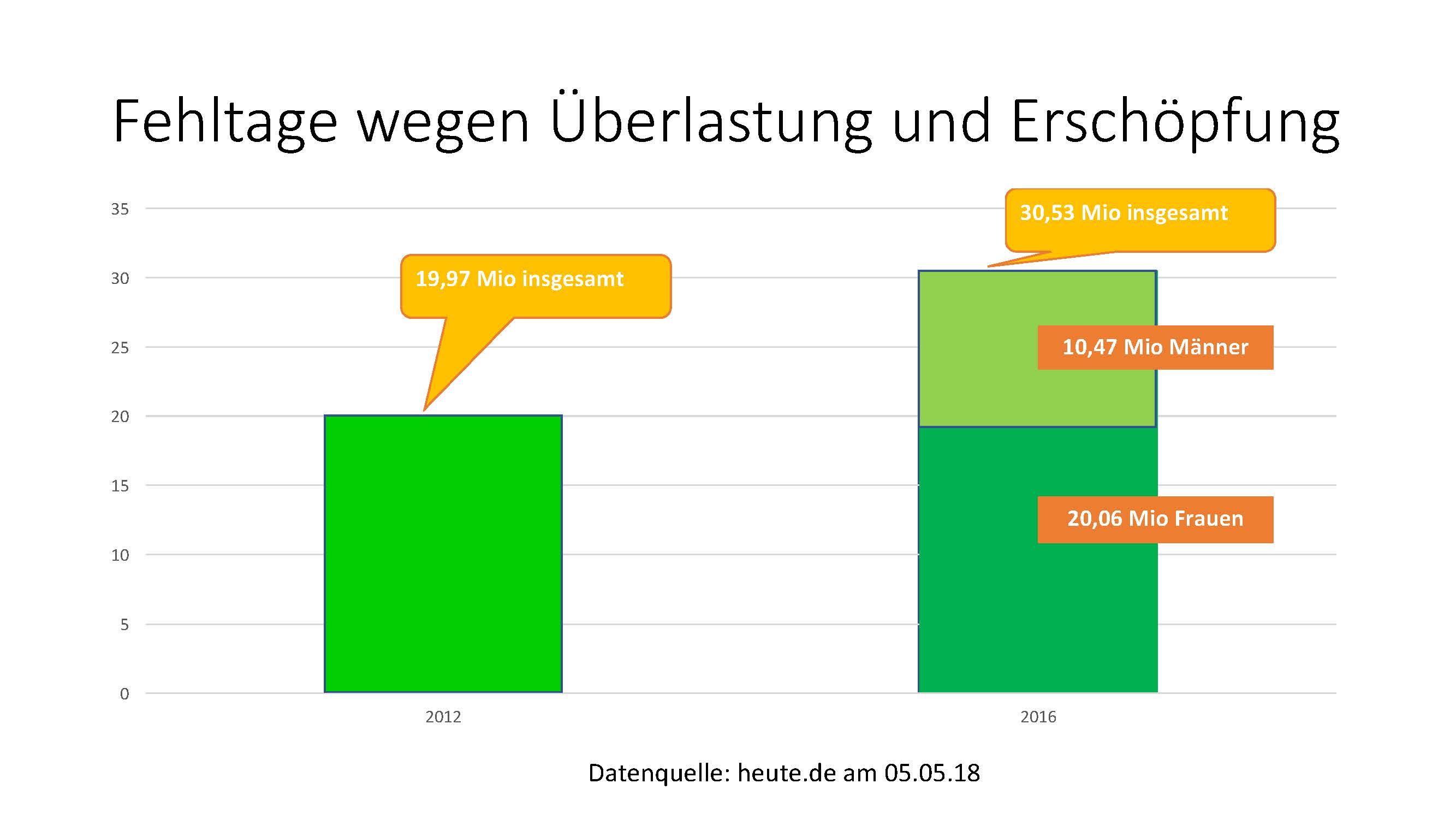 Die Erschöpfung der Deutschen - 2012 und 2016