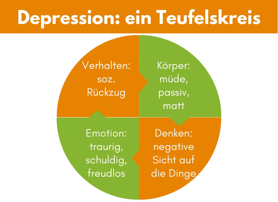 Wie sich Symptome einer Depression gegenseitig verstärken