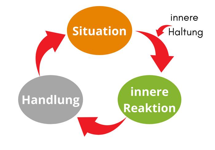 Den Zusammenhang verstehen: Situation - Reaktion - Aktion.